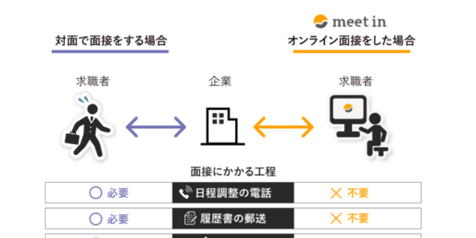 Meetin - テレワーク経営のためのサービス・専門家を探すサイト