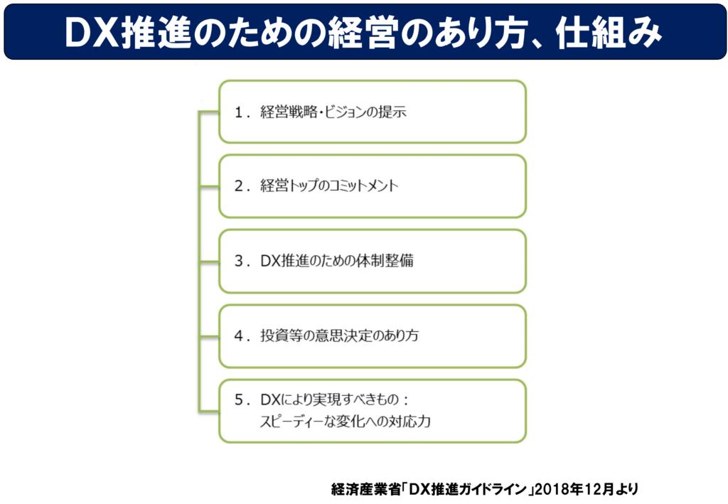 経済産業省の「DX推進ガイドライン」