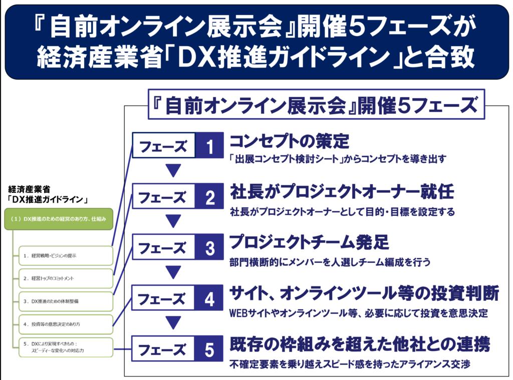 製品・サービス、ビジネスモデルを顧客ニーズに変革することがDX化です。