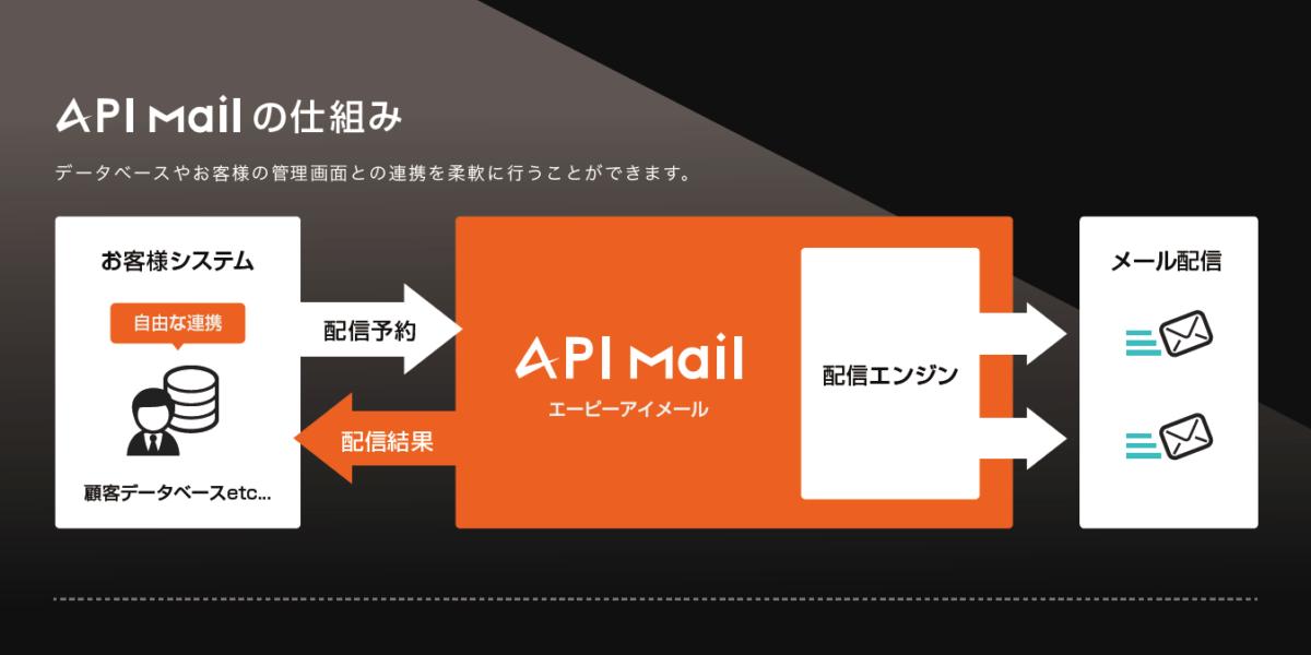 APIMail
